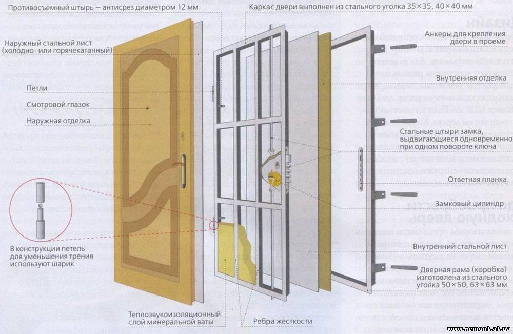изготовление на металлическую дверь